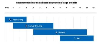 car-seat-guide-by-childs-age-and-size
