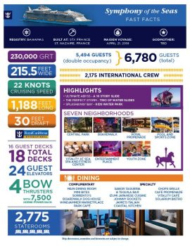 Symphony of the seas by the numbers