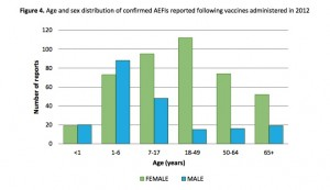 Age and sex distribution of confirmed AEFI s reported following vaccines administered in 2012